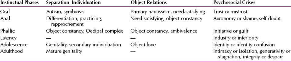 Theories of Personality and Psychopathology | Neupsy Key