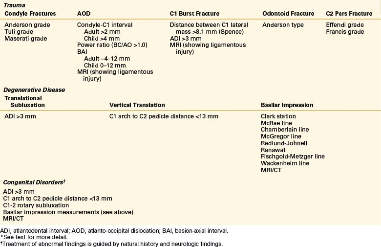 Craniovertebral Junction Deformities | Neupsy Key