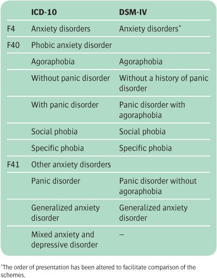 Anxiety and obsessive–compulsive disorders | Neupsy Key