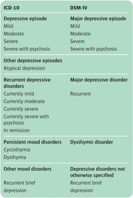Moderate single current episode of major depressive disorder icd 10