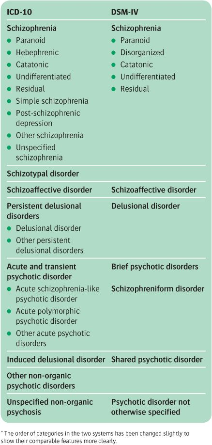schizophrenia delusional disorder and higher power Delusional disorder is characterized by the presence of either bizarre or home » disorders » schizophrenia » delusional disorder usually of higher.