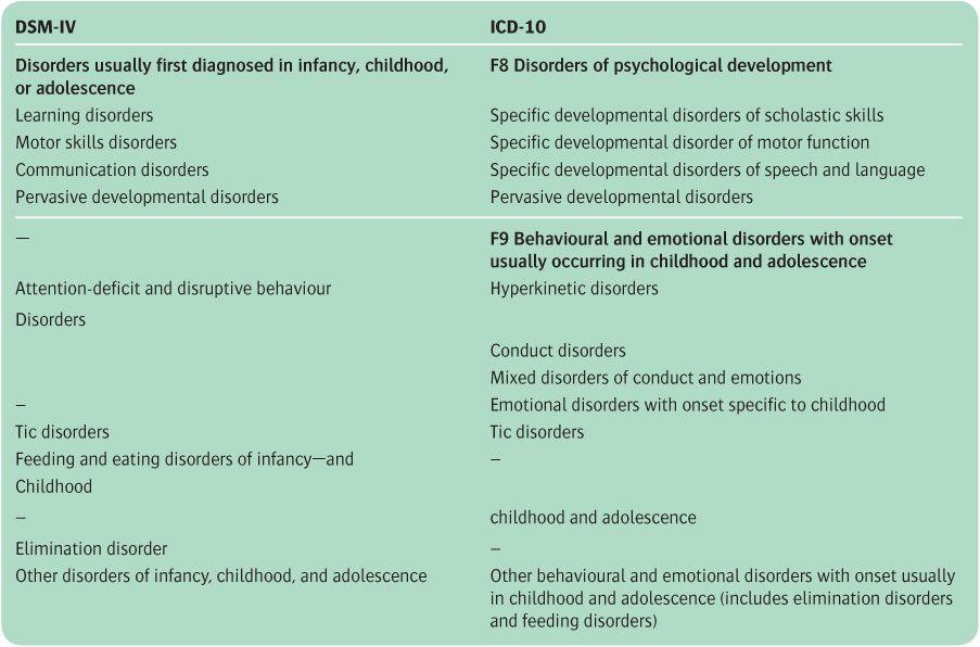 Child Psychiatry Neupsy Key