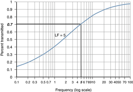 Filters in the Electroencephalogram | Neupsy Key