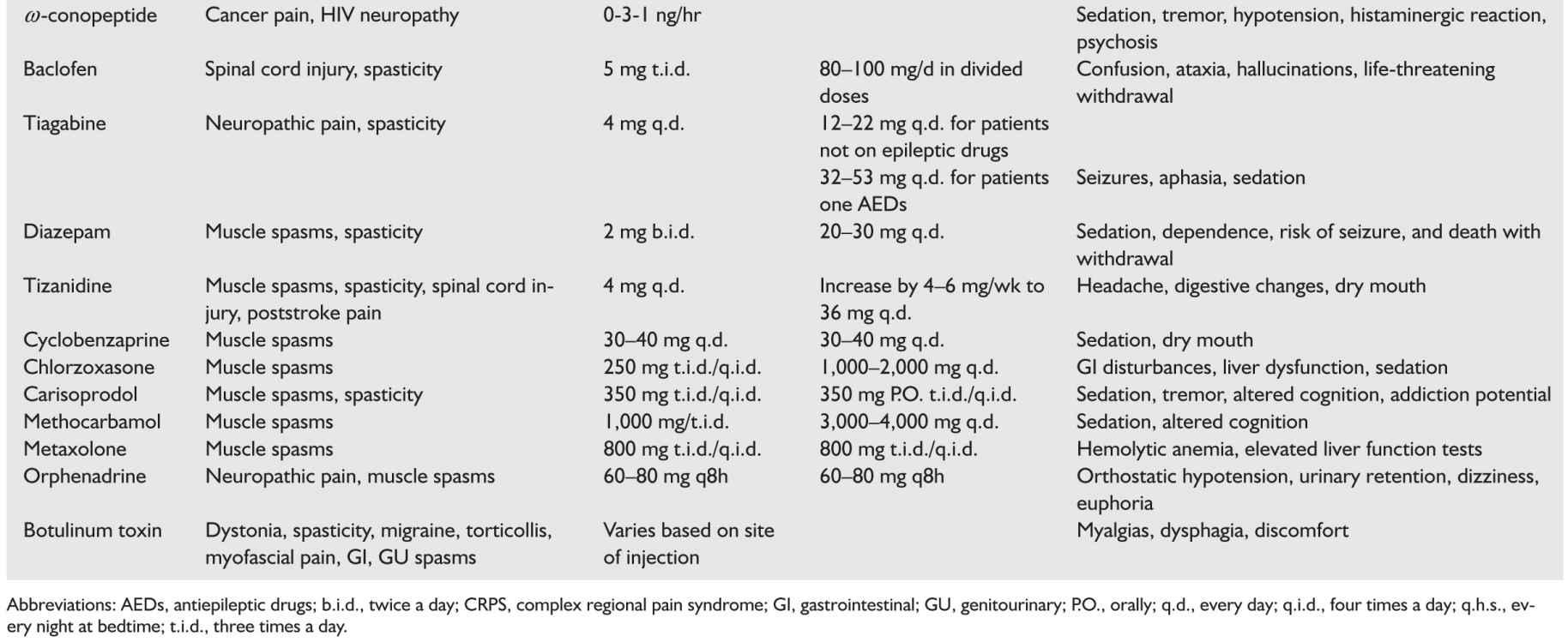 Chronic Pain   Neupsy Key